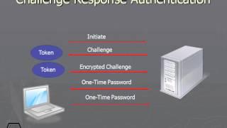 151 Challenge Response Authentication