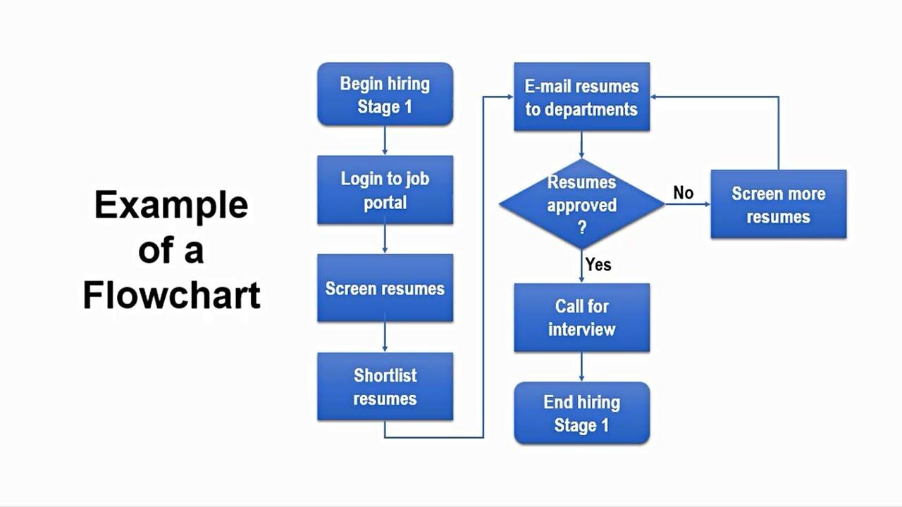 How to Create Flowchart in Powerpoint | StepbyStep