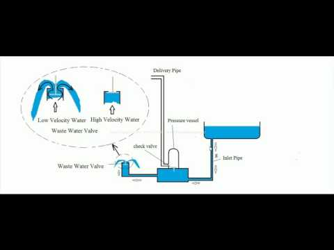 Hydraulic Ram working principle