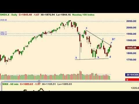 Elliott Wave and Technical Analysis of Russell 2000, S&P 500, and NASDAQ 100