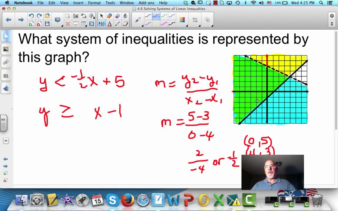 graphical representation of linear inequalities