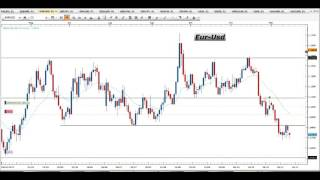 Segnali Forex e Price Action Trading - Video Analisi 16.11.2015