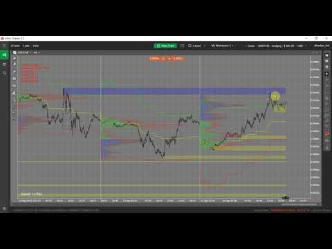 day-trading-forex-with-volume-profile-and-supply/demand-zones