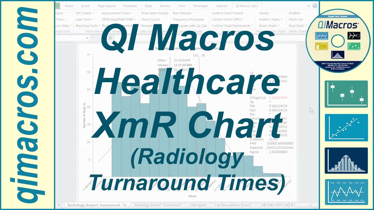 SPC Healthcare XmR chart and Histogram of Radiology Turnaround ...