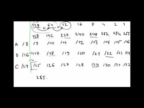 Subnetting Explained Step by Step & Subnetting Chart
