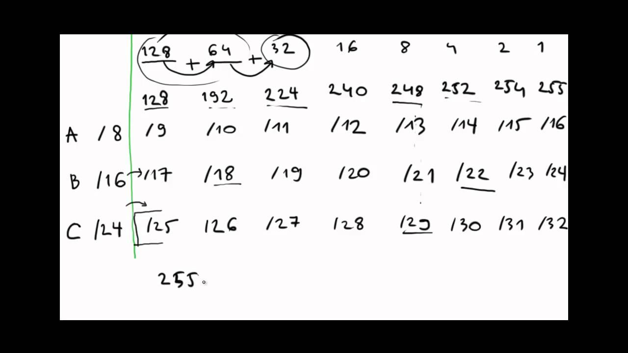Subnetting Explained Step by Step & Subnetting Chart - YouTube