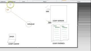 Explain LDAP Security