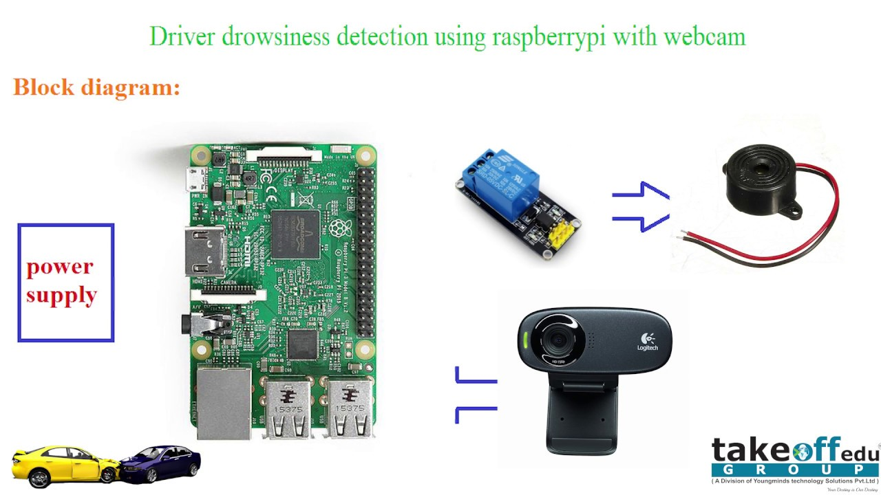 Driver drowsiness detection using raspberry pi and web cam