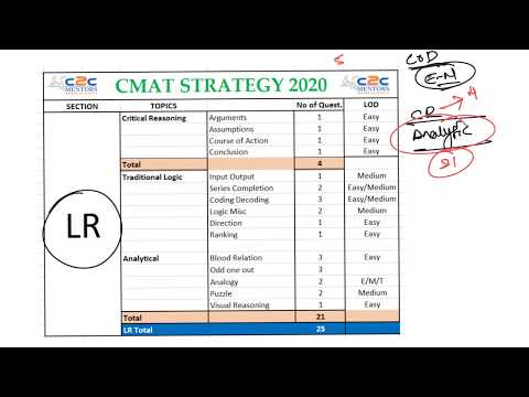 CMAT Logical Reasoning   Important Topics   Cut Offs   Overall Prep Strategy