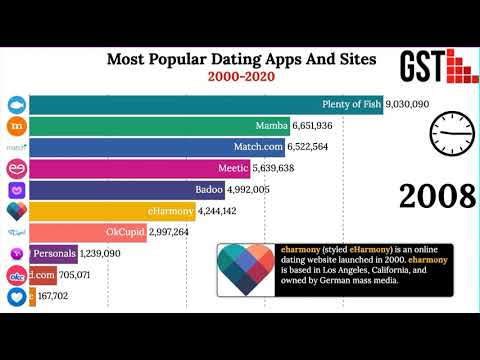 Most Popular Dating Apps And Sites 2000-2020 from YouTube · Duration:  6 minutes 14 seconds