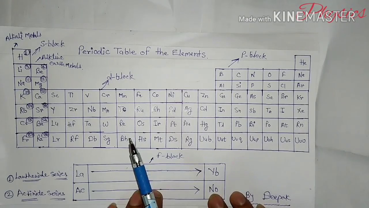 Learn periodic table of elements images periodic table images trick to learn periodic table part 1 youtube trick to learn periodic table part 1 gamestrikefo gamestrikefo Images