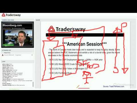 Live Forex Training: Quick News Scalp on ADP Report