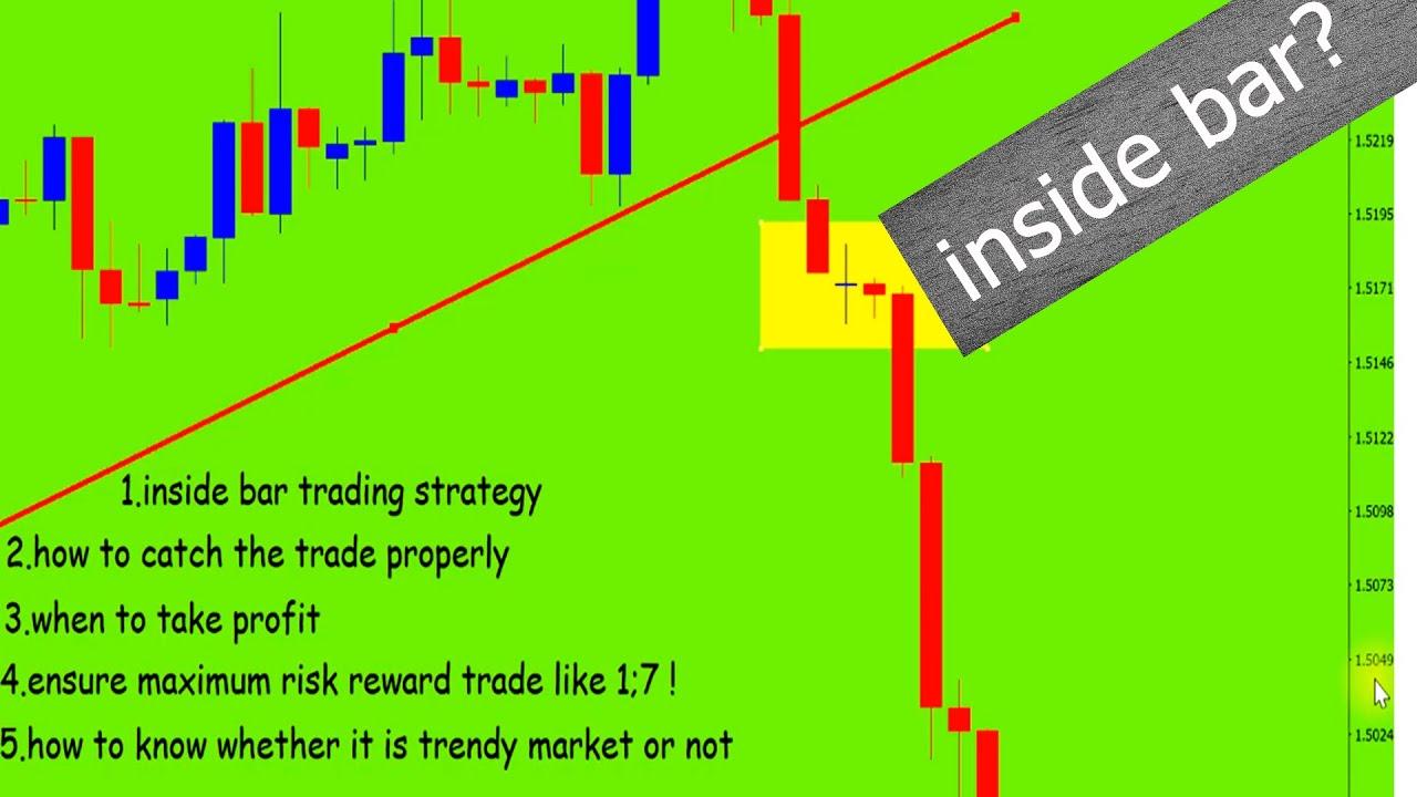 Most profitable forex trading strategies   Liteforex