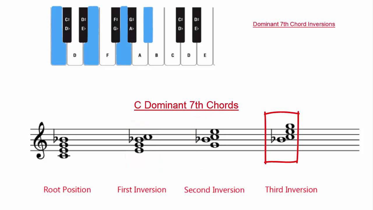 Dominant 7th chord inversions youtube hexwebz Choice Image