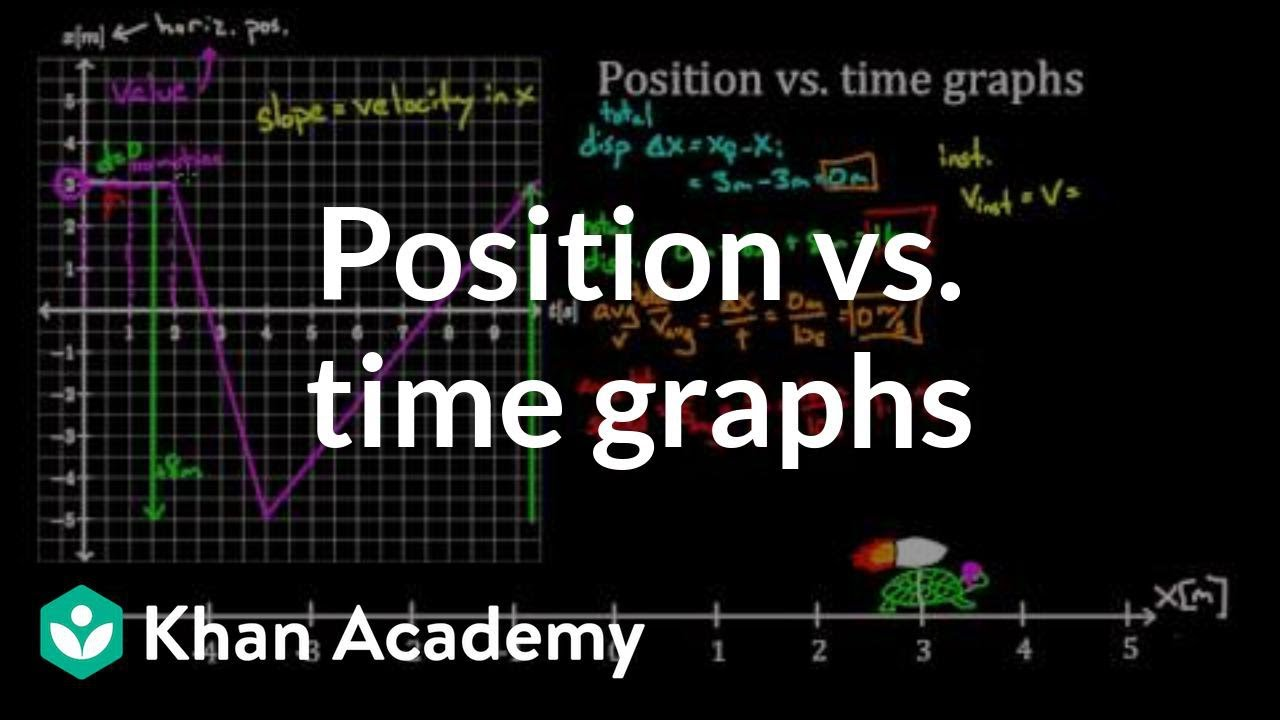 Position vs  time graphs (video) | Khan Academy