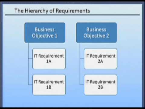 Requirements Analysis & Management