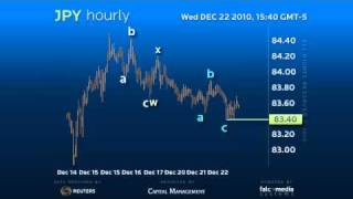 Hourly Forex Trading Strategy JPY - Double Zig-Zag Correction