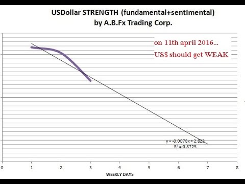 11th april 2016; intraday performance review of A.B. Fx-Fund Management Service