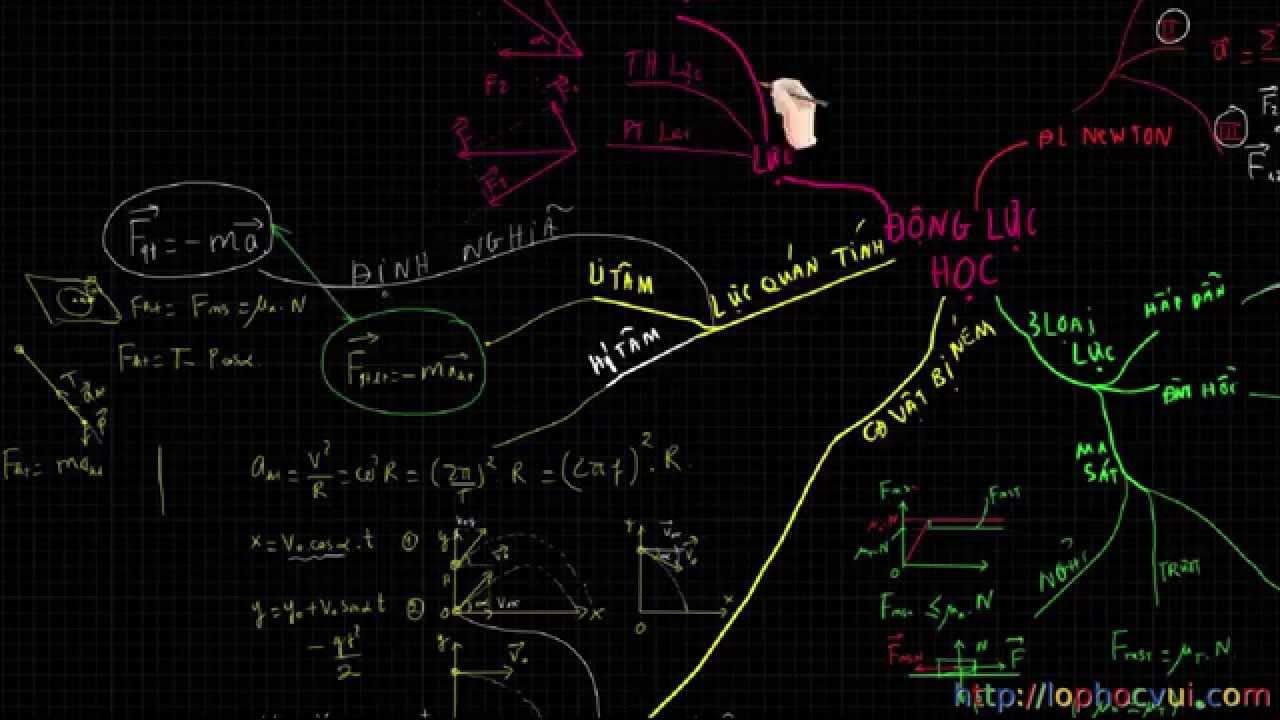 [Vật lí 10 cơ bản và nâng cao]Tổng hợp kiến thức chương 2 – Động lực học chất điểm