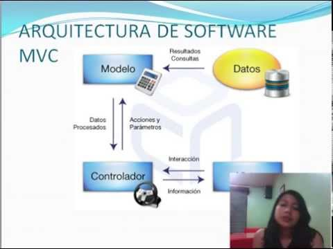 arquitectura software mvc patrones youtube