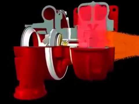 Funcionamiento de un turbocompresor | El principio de la turbocompresión
