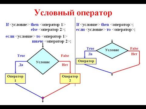#9.1 Паскаль C нуля: IF, Условный оператор, оператор ветвления, разбор