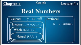 Class 10th Maths ||Chapter 1st ||Lecture 1||Real Numbers||Cbse Syllabus||