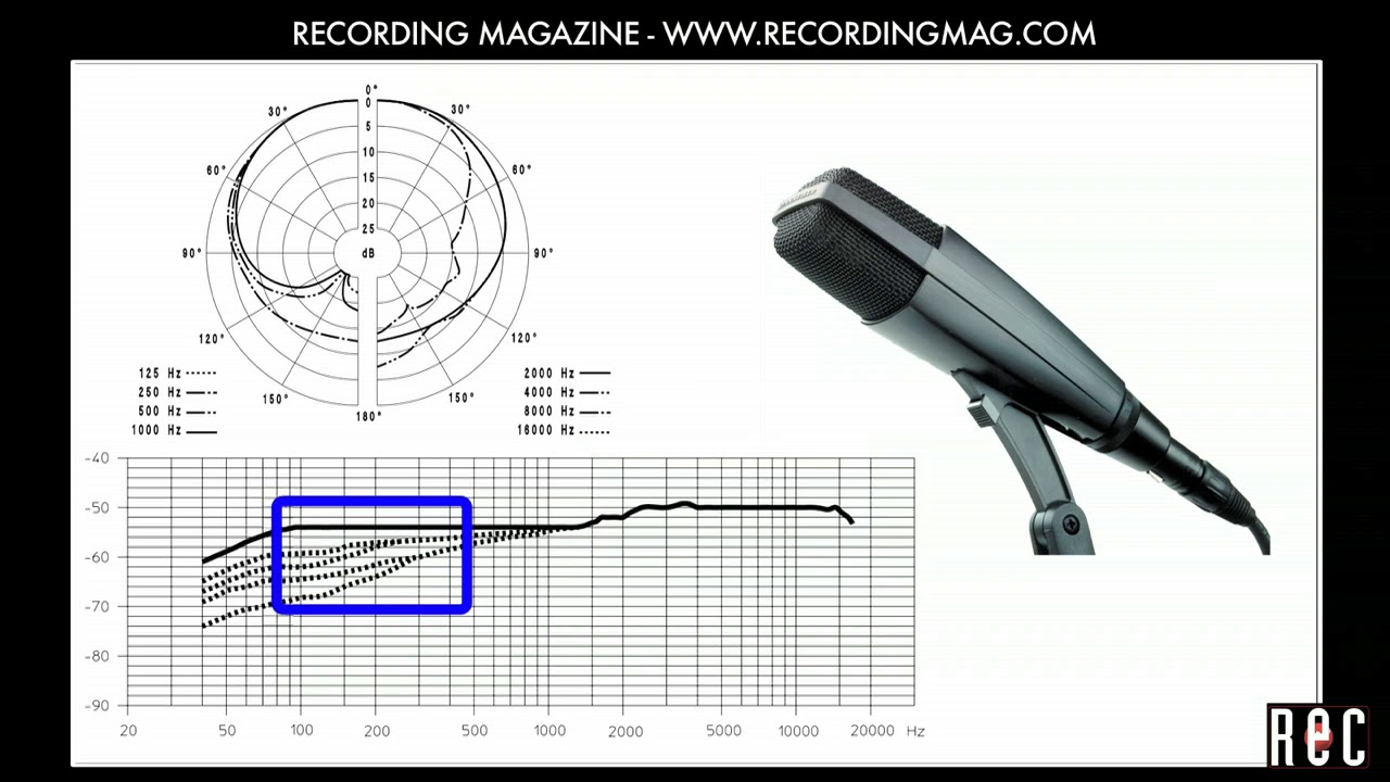 Recording Electric Guitar Part 1 Youtube Diagram Parts Of The