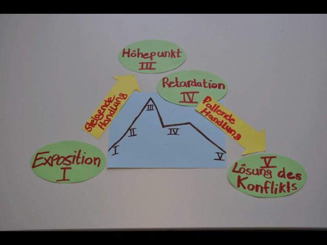 Die Physiker: Dürrenmatts Dramentheorie I