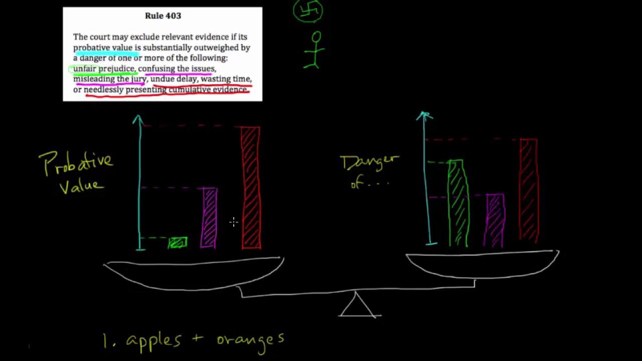 Evidence 05 Probative V Prejudicial Fre 403 Part 2 Youtube