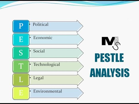 PESTLE Analysis - The Simplest Explanation Ever