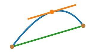 Der Mittelwertsatz der Differentialrechnung