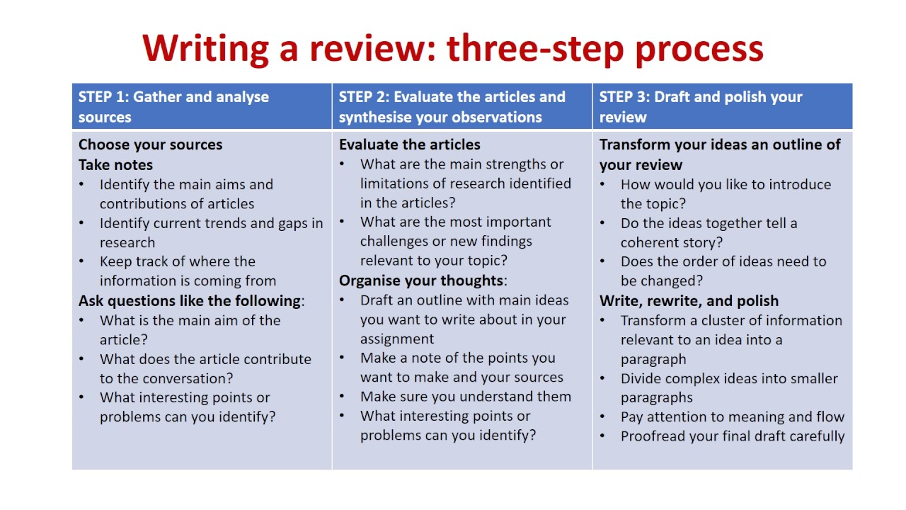Do essay review