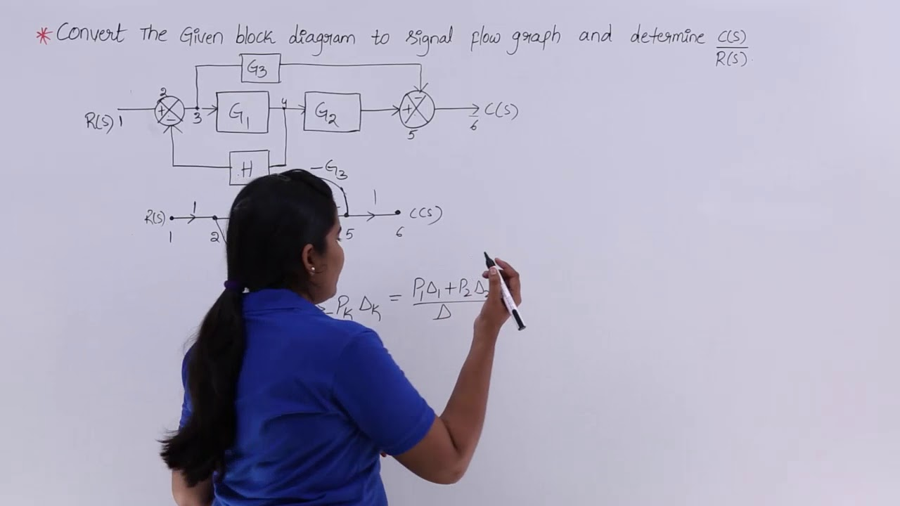 Block Diagram Drawing Problem 1 On Convert To Signal Flow Graph Youtube
