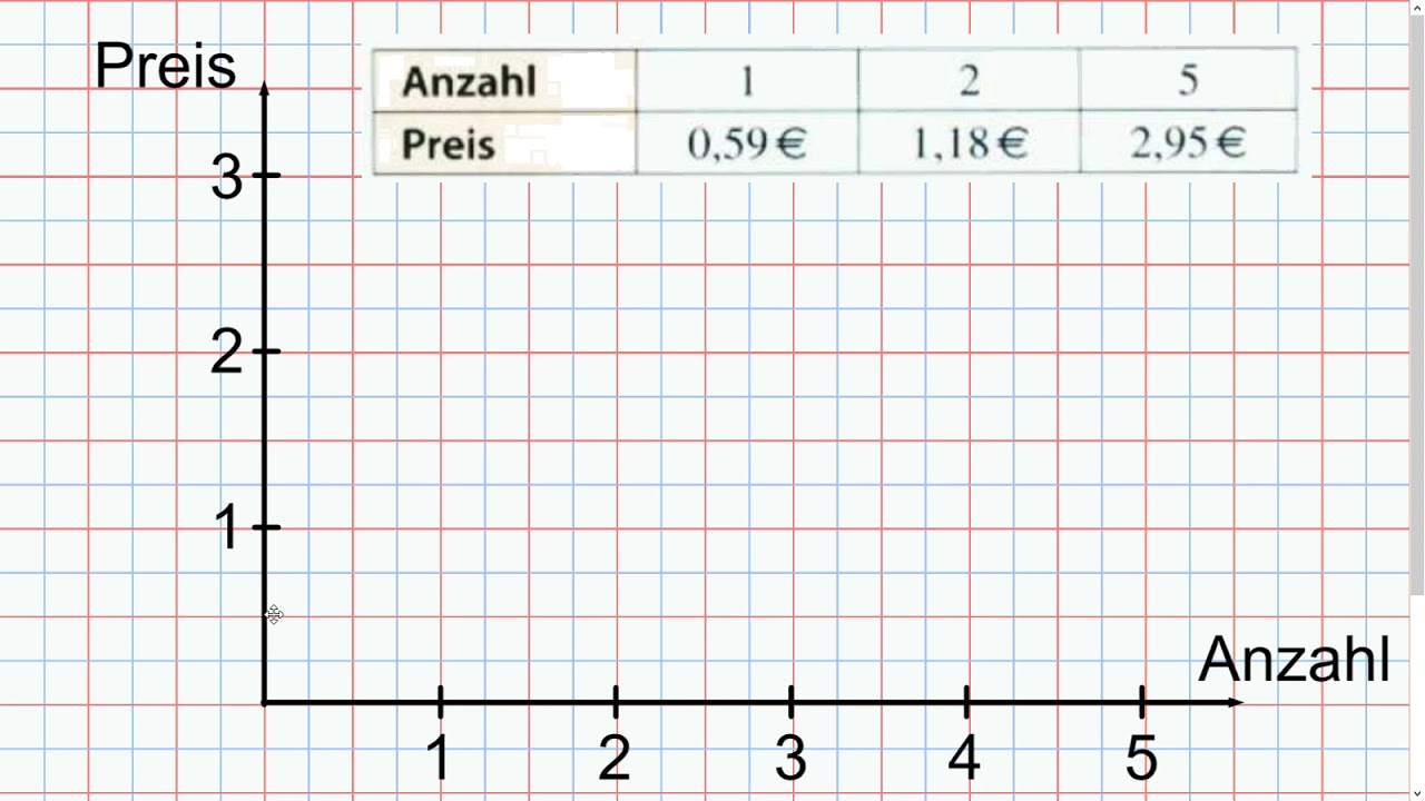 B2 Ich Kann Einfache Tabellen Oder Diagramme Selber