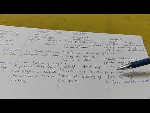 Types Of Formal Communication (class 12)
