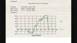 1000 RWHP Mustang Out For A Spin Dyno Chart 1