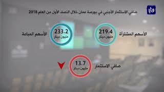 تراجع صافي الاستثمار في بورصة عمّان خلال النصف الأول العام الحالي