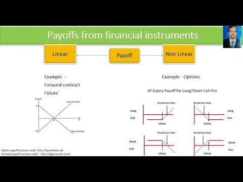 Payoffs from financial instruments
