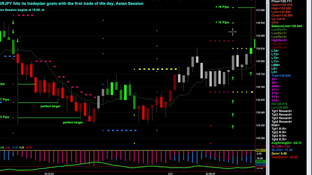 Day Trading with Spotlight Power Trader for Consistent Profits, pt1 - YouTube