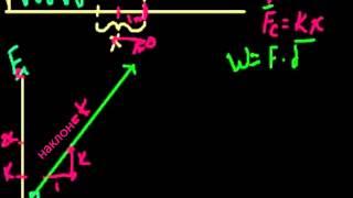 Запасание потенциальной энергии в пружине