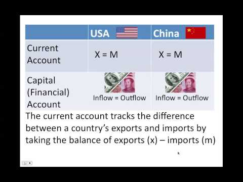 Current Account and Capital Account