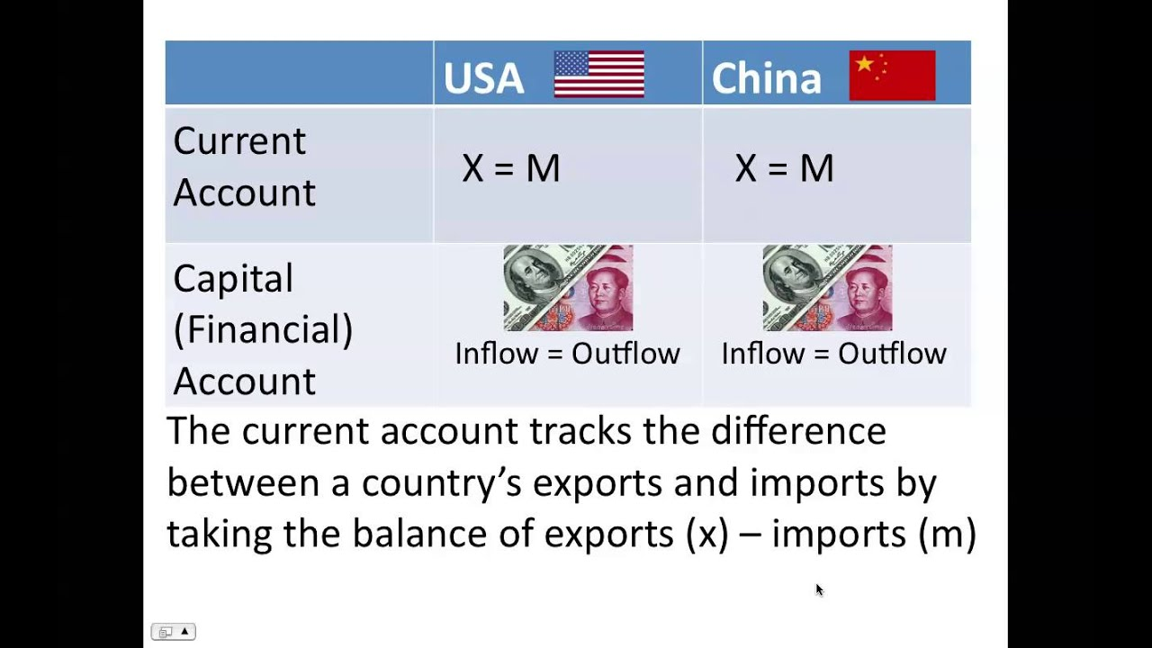 current account and capital relationship