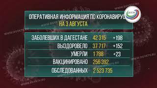 В Дагестане коронавирус подтвердился у 198 человек