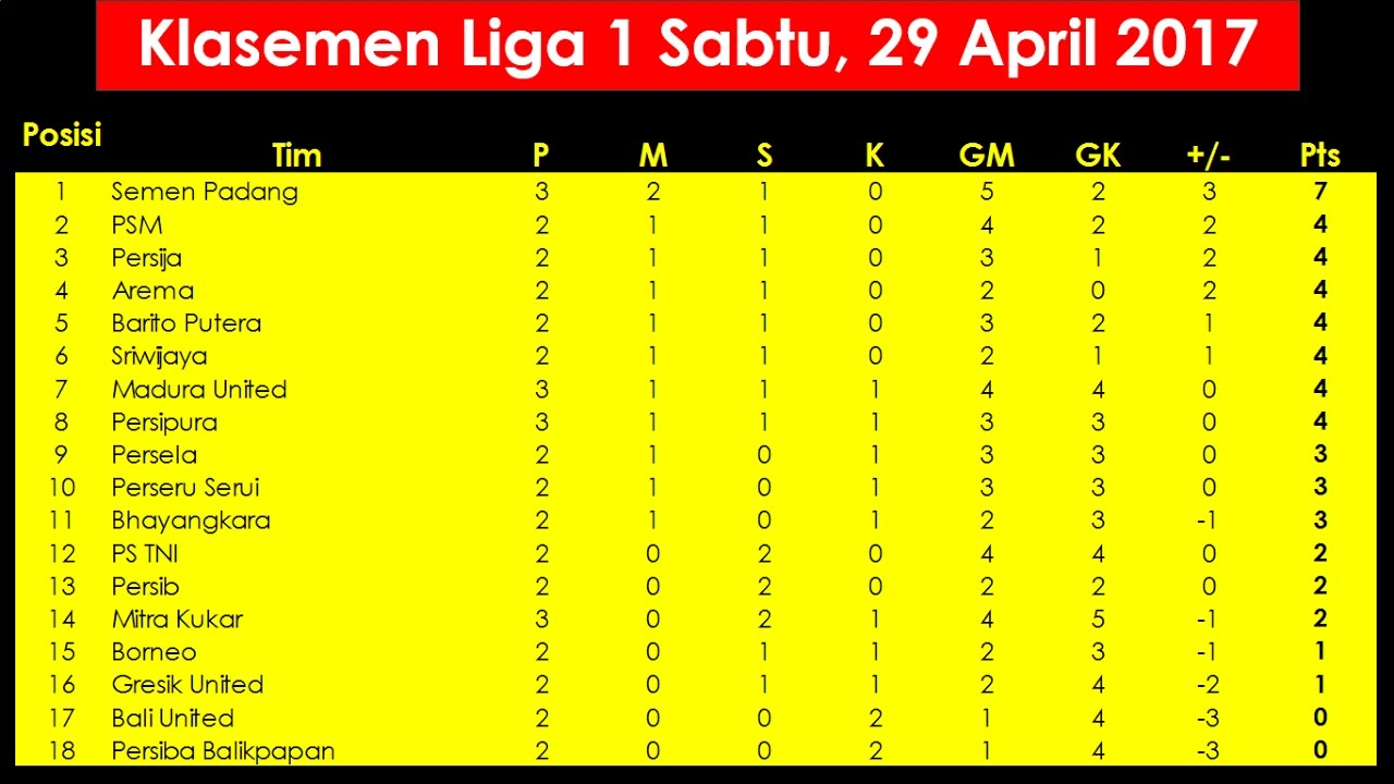 Image Result For Klasemen Liga