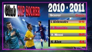 Top goal scorers 2010/11 season    highest goal scorer 2010/11 season    top 10 goal scorers.