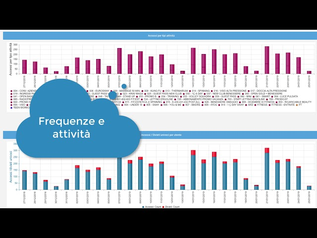 Le analisi statistiche - TeamSystem Wellness Cloud FlipTonic