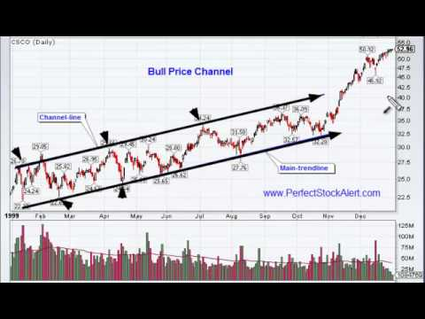 Bull Price Channel Chart Pattern