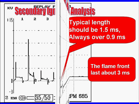 003 Secondary Scope Pattern Analysis
