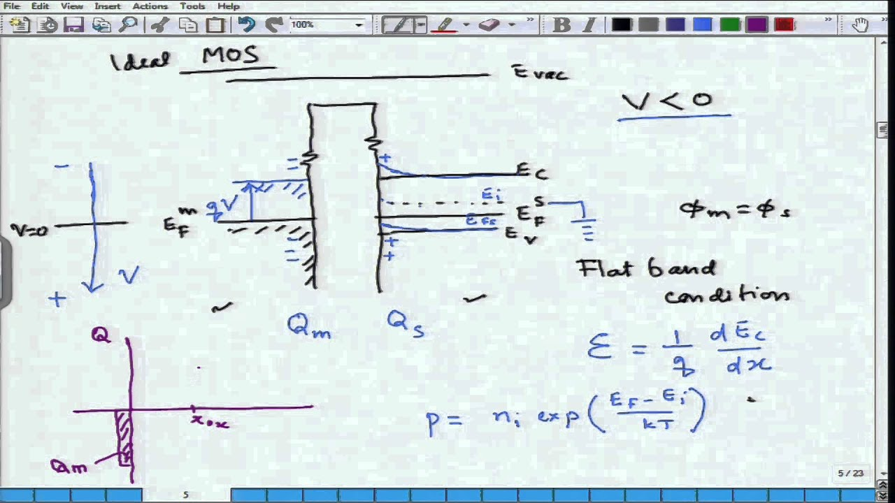 energy band diagram of insulator skeletal ribs mod 04 lec 36 mos capacitor youtube